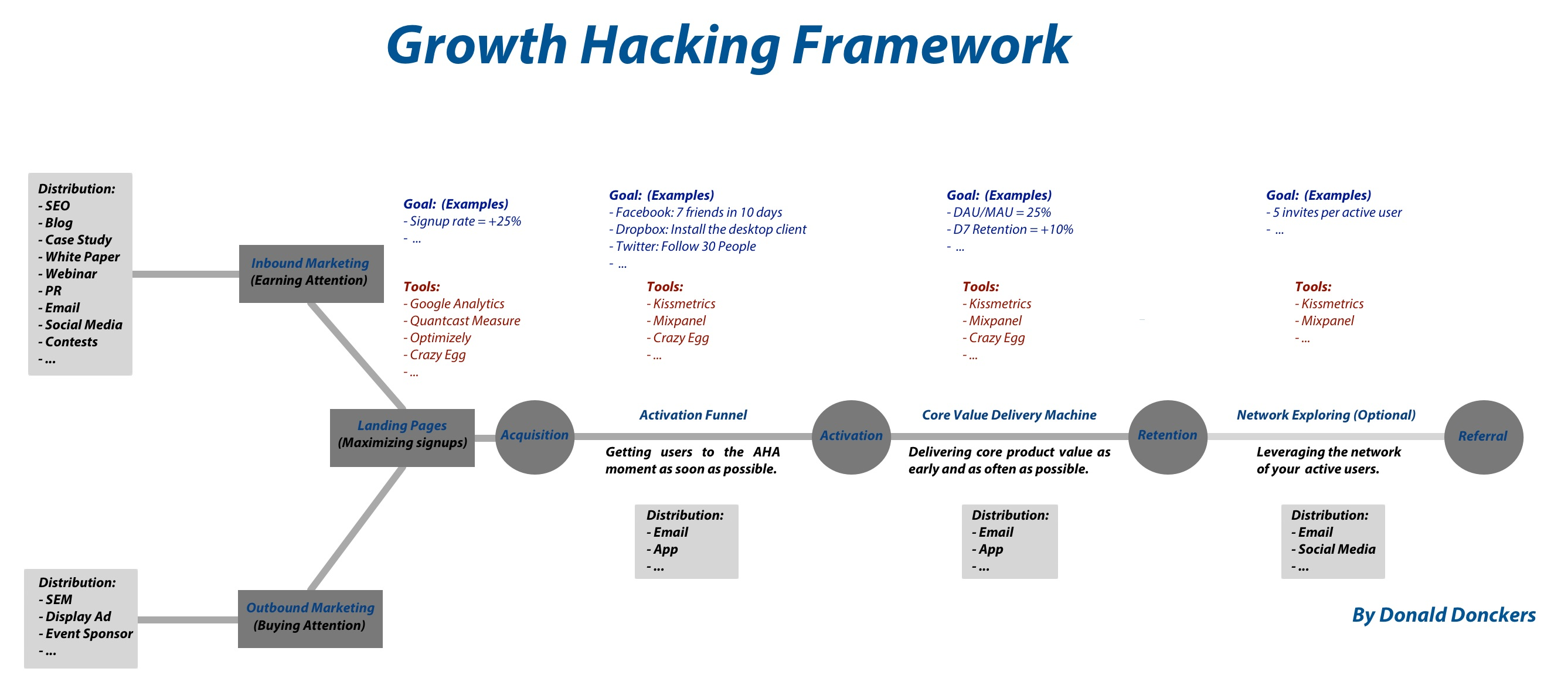 Growth hacking framework