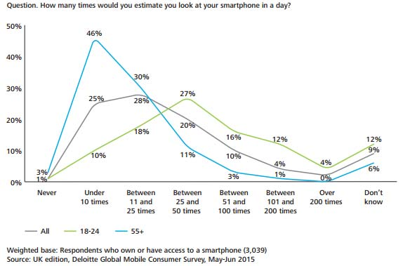 graafi älypuhelimen käytöstä