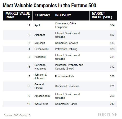 Arvokkaimmat yritykset