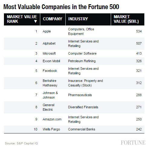 Most valuable companies