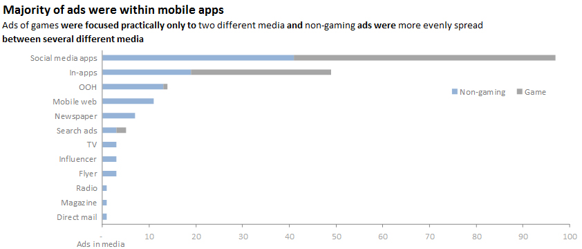 Majority of ads were within mobile apps